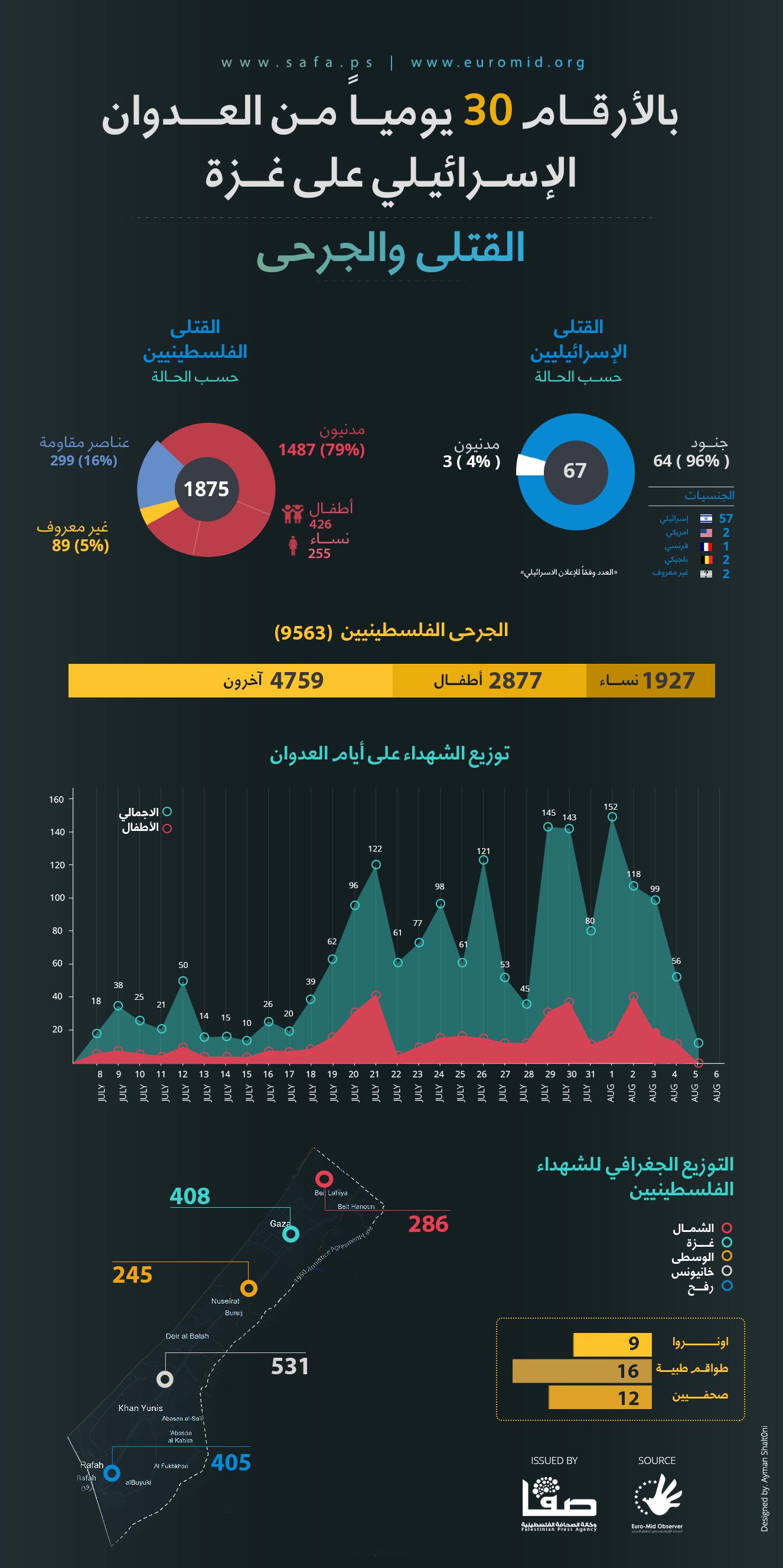 30 يوما من العدوان الإسرائيلي على غزة بالأرقام
