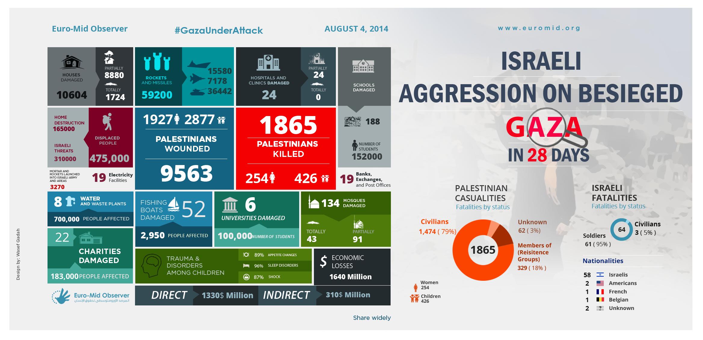 Israeli Aggression on besieged Gaza in 28 Days
