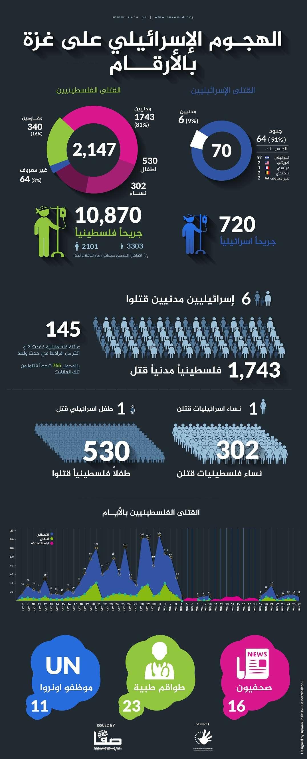الهجوم الإسرائيلي على غزة بالأرقام