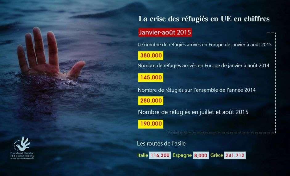 Rapport: Le nombre de réfugiés en direction de l'UE atteint des niveaux sans précédent