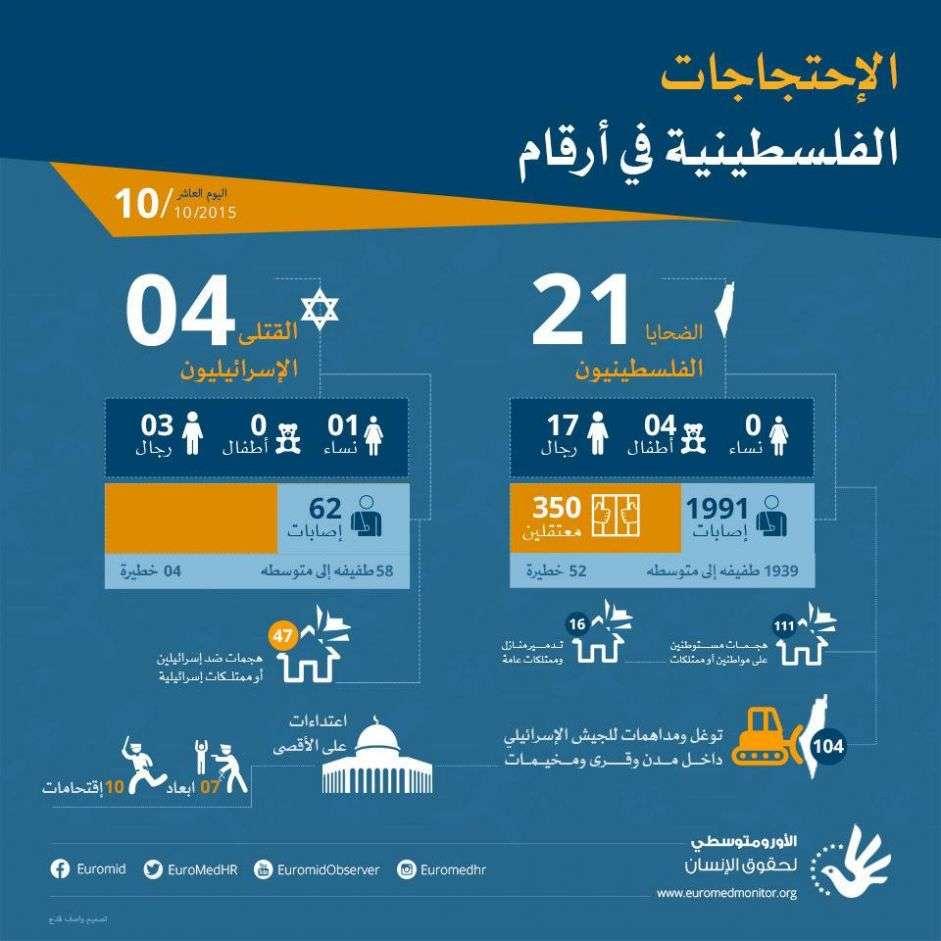 الاحتجاجات الفلسطينية في أرقام- اليوم العاشر