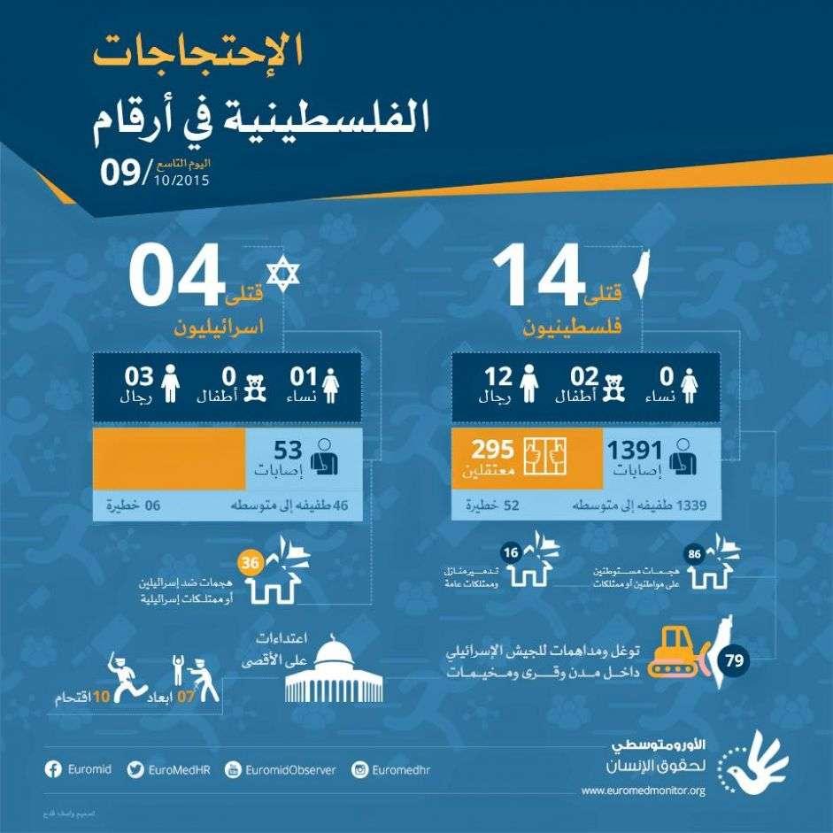 الاحتجاجات الفلسطينية في أرقام- اليوم التاسع