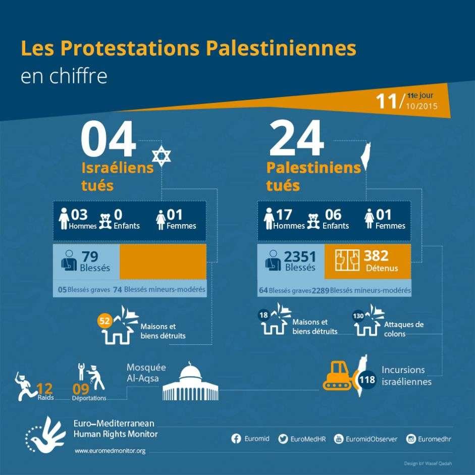 11e jour de protestations palestiniennes, 11 Octobre - les chiffres,