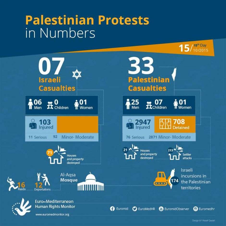 Palestinian Protests on the 15th day in Numbers. October 15