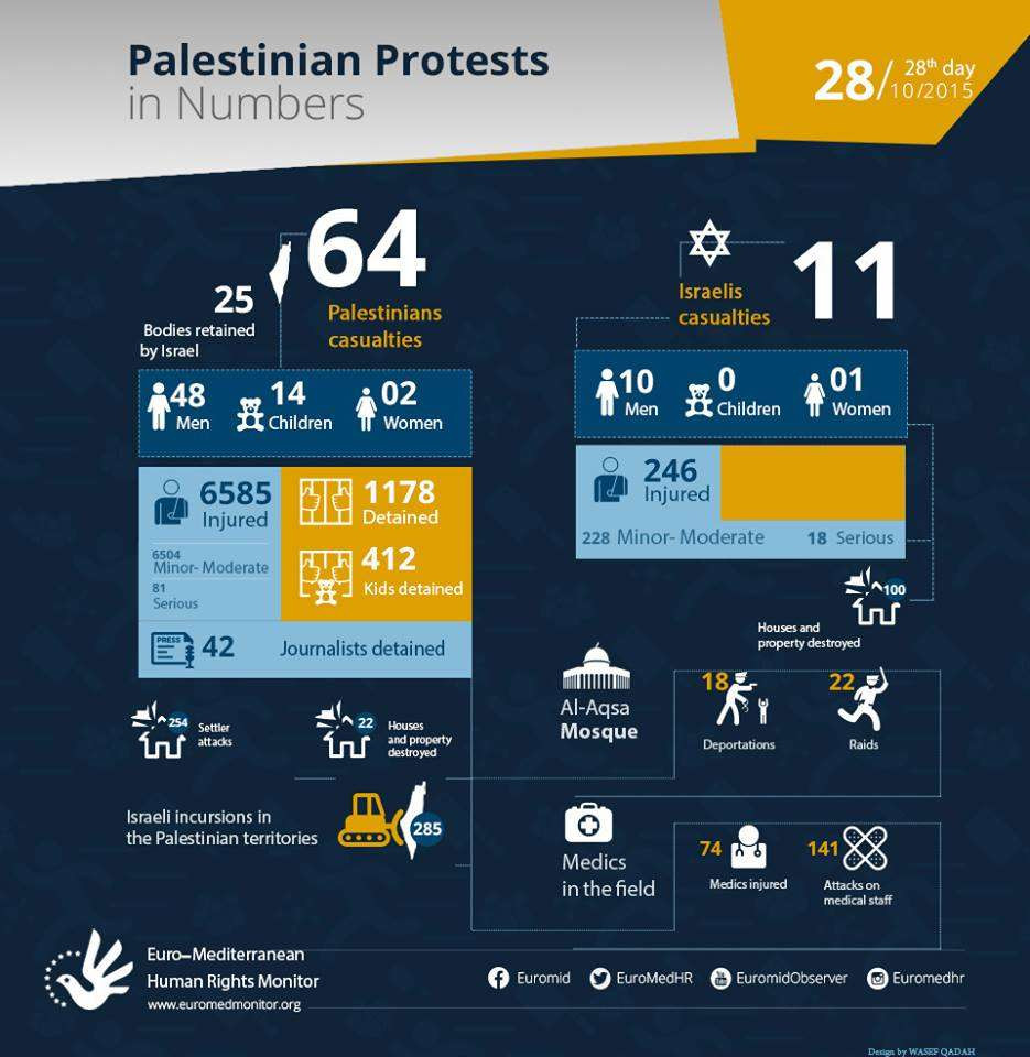 Palestinian Protests on the 28th day in Numbers. October 28