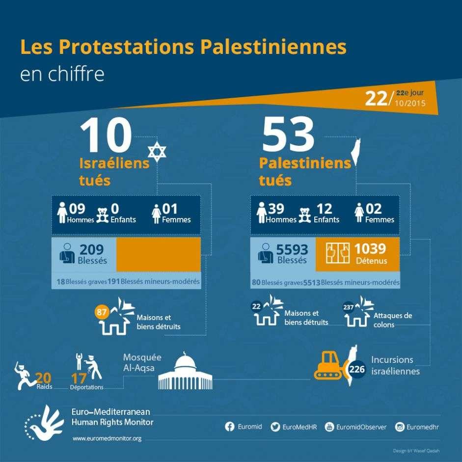 22e jour de protestations palestiniennes, Octobre 22 - les chiffres