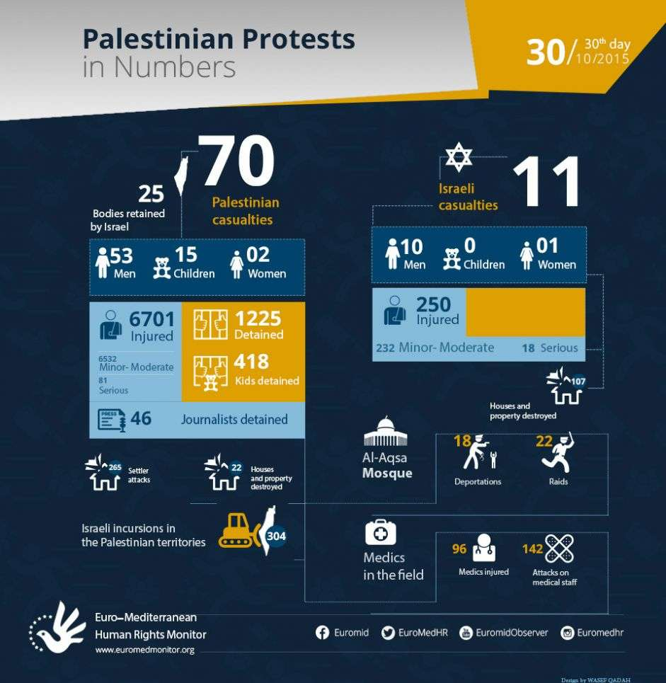 Palestinian Protests on the 30th day in Numbers. October 30.