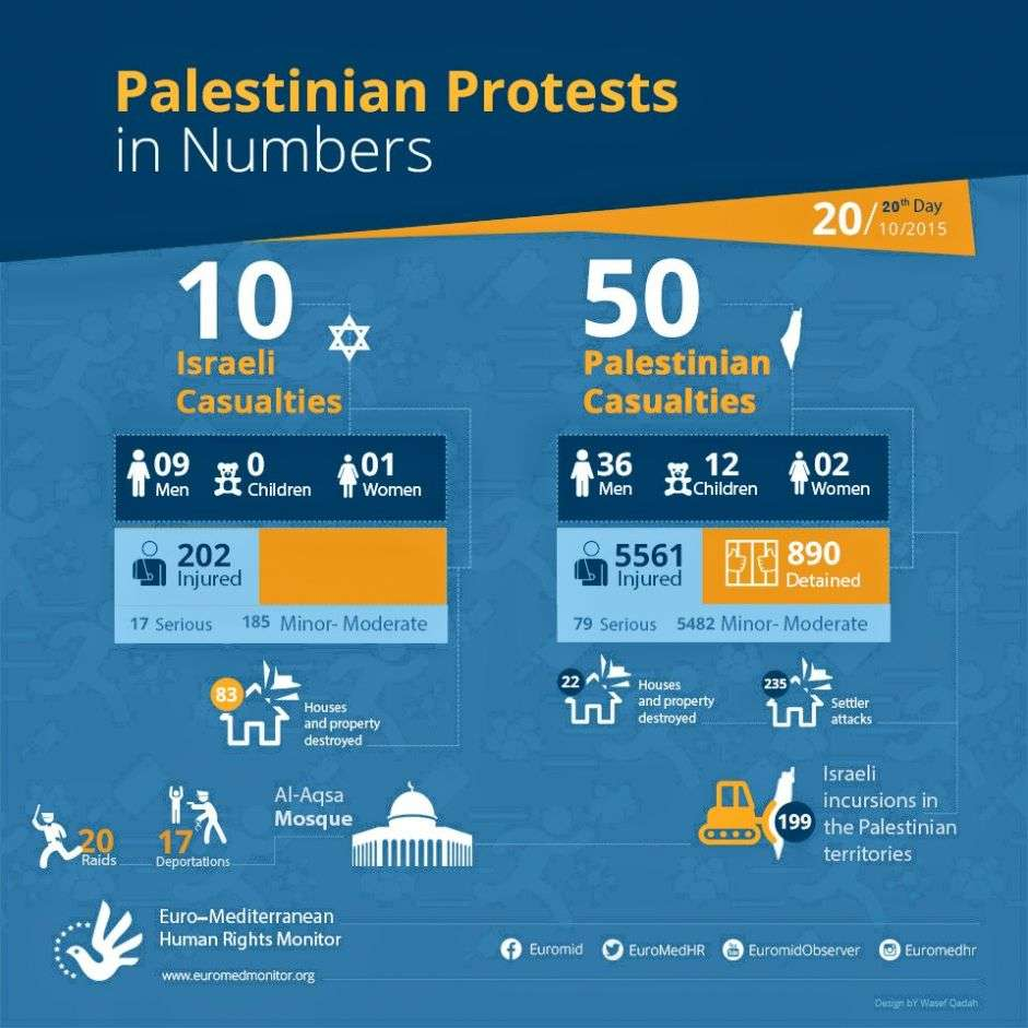 Palestinian Protests on the 20th day in Numbers. October 20.