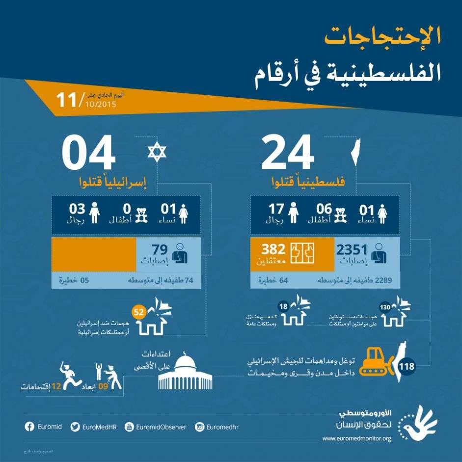 الاحتجاجات الفلسطينية في أرقام - اليوم الحادي عشر -11 أكتوبر