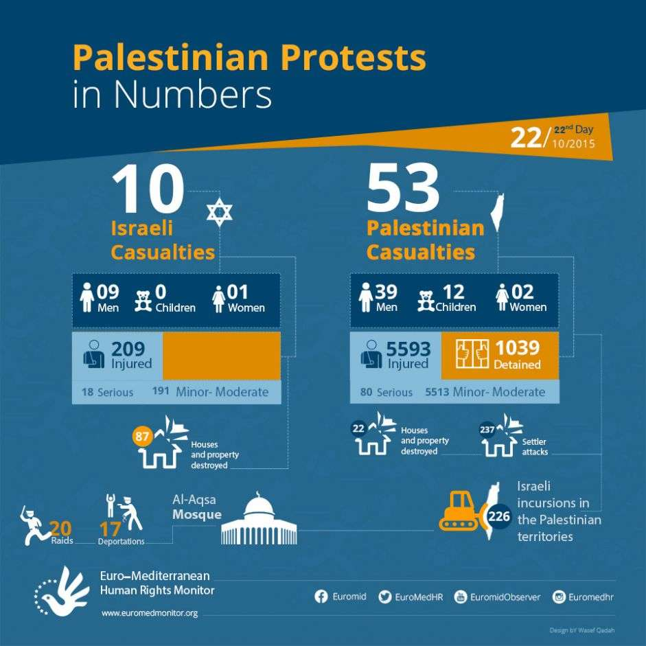 Palestinian Protests on the 22nd day in Numbers. October 22.