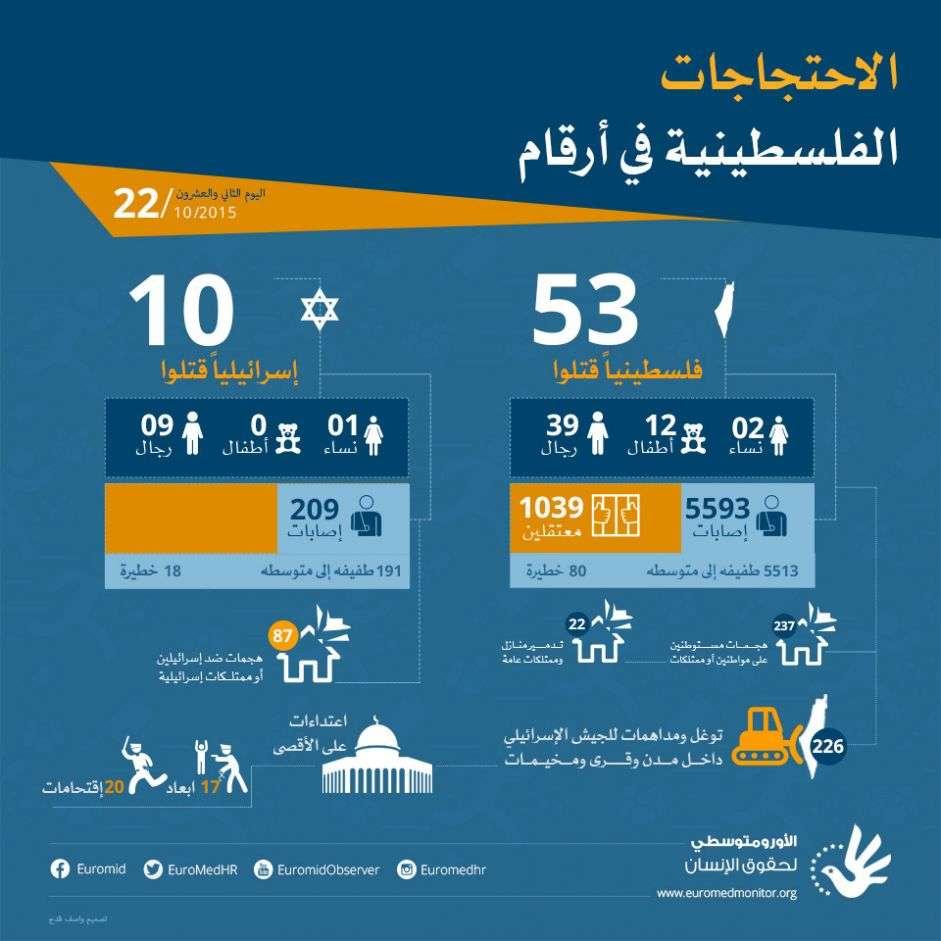 بعد مرور اليوم الثاني والعشرين، الاحتجاجات الفلسطينية في أرقام. 22 أكتوبر 2015