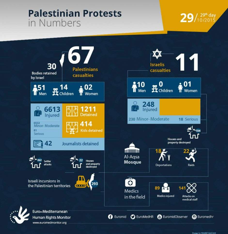 Palestinian Protests on the 29th day in Numbers. October 29.