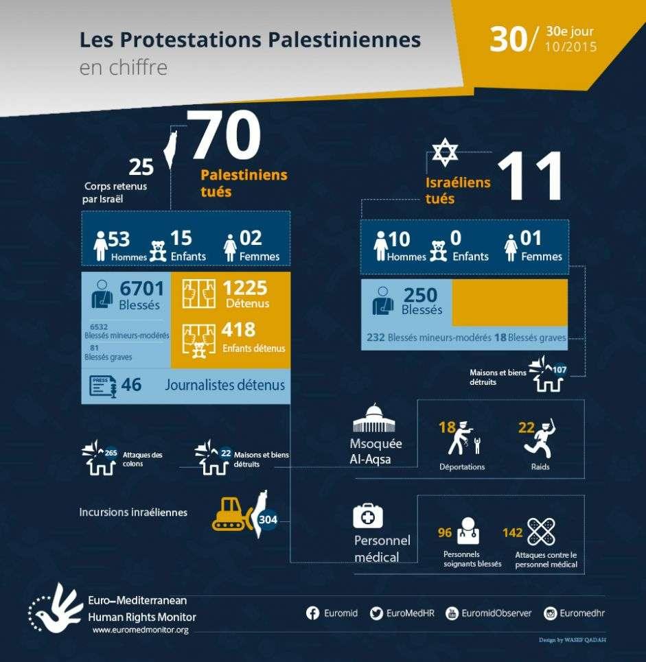 30e jour de protestations palestiniennes, Octobre 30 - les chiffres