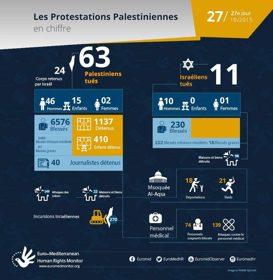 27e jour de protestations palestiniennes, Octobre 27 - les chiffres