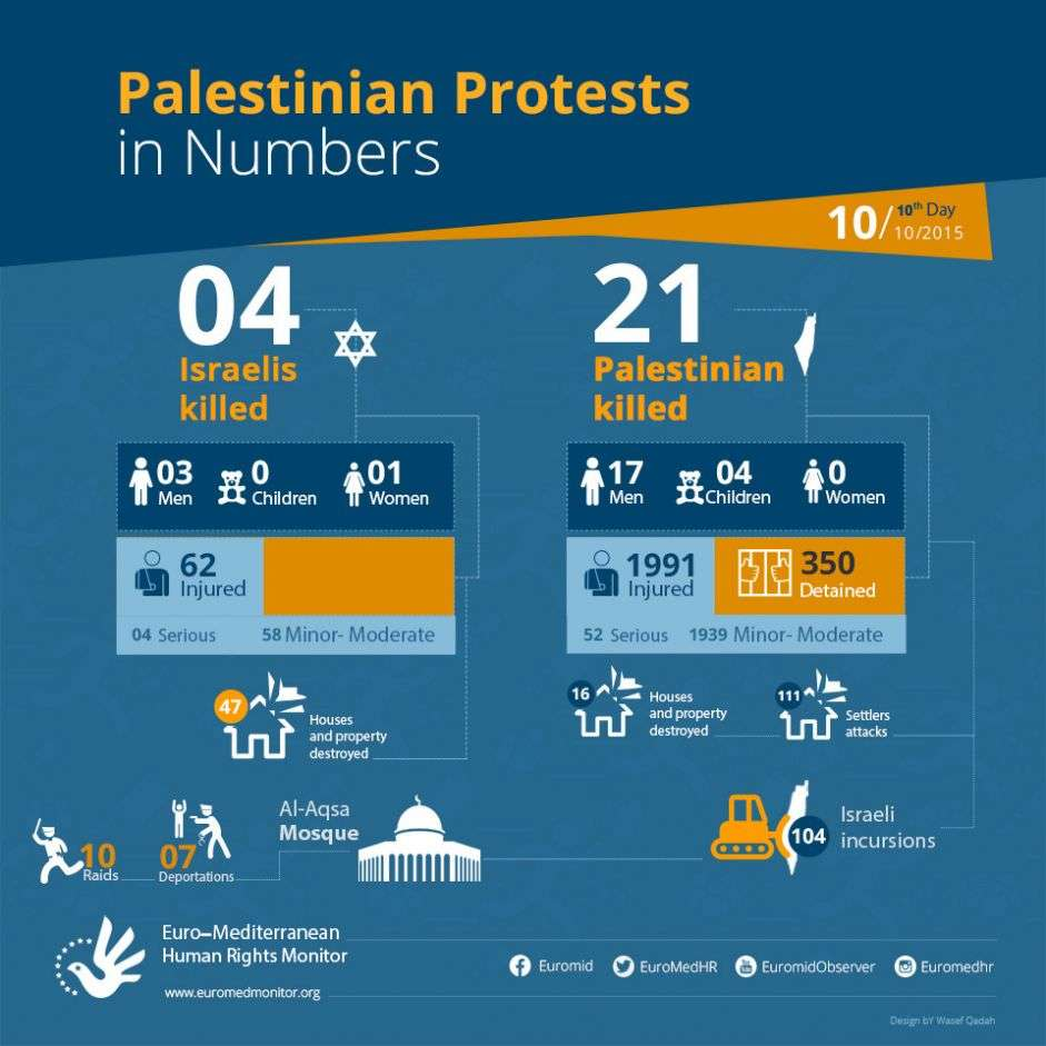 Palestinian Protests on the 10th day in Numbers. October 10