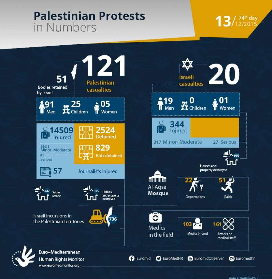 Palestinian Protests on the 74th day in Numbers. December 13.