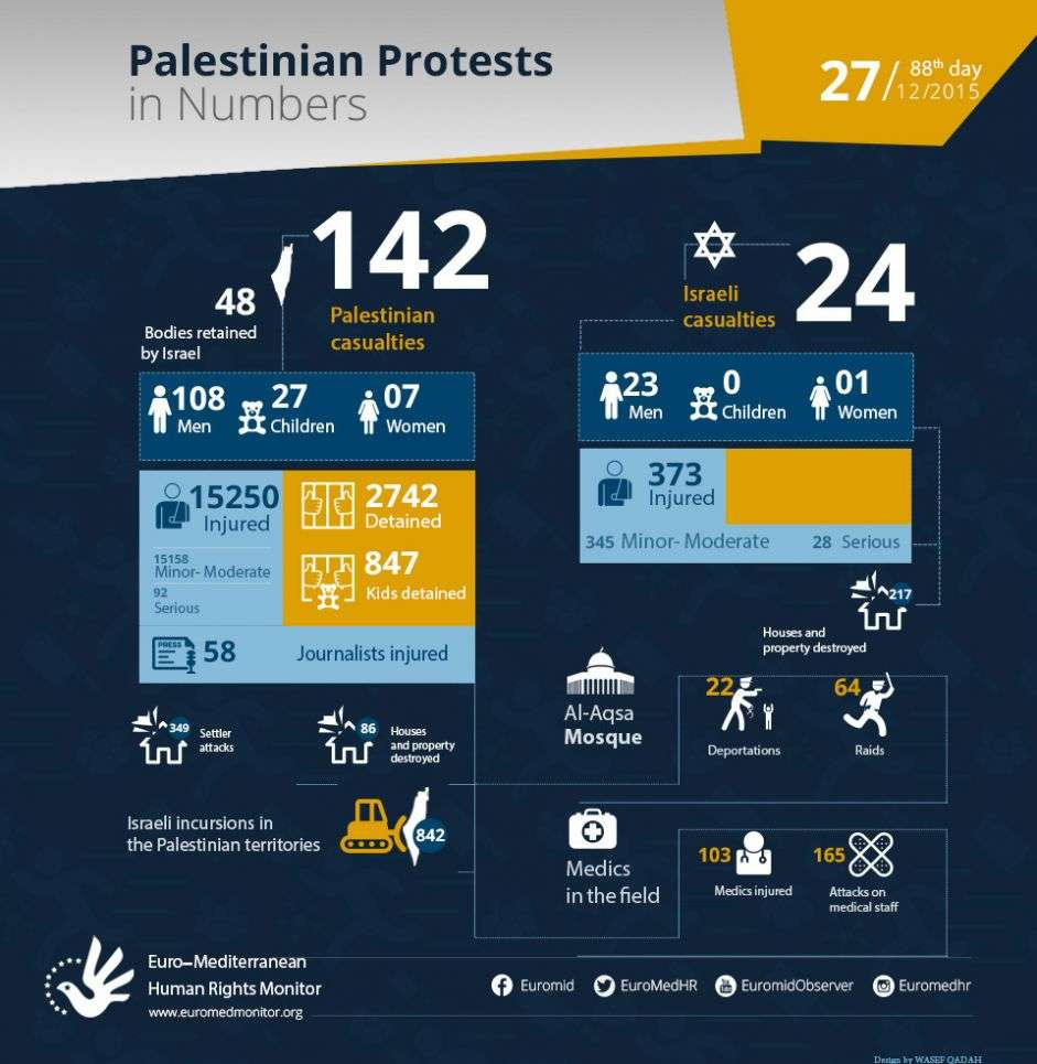 Palestinian Protests on the 88th day in Numbers. December 27.