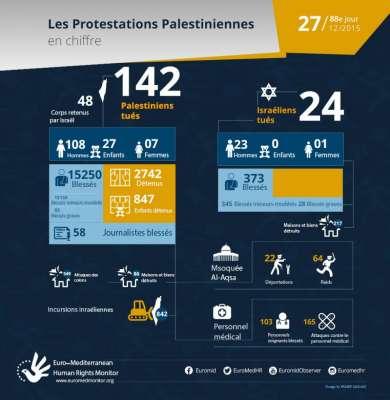 88e jour de protestations palestiniennes, Décembre 27 - les  chiffres
