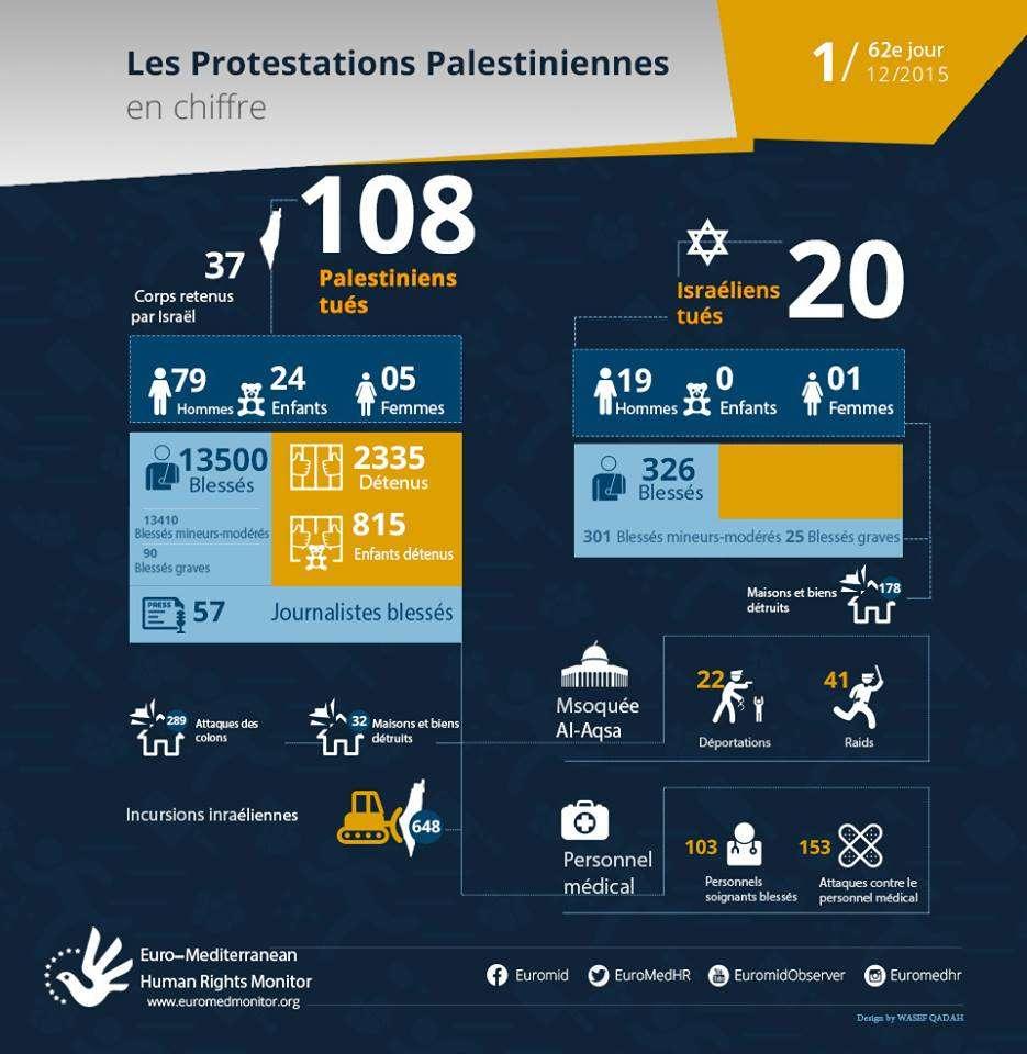 62e jour de protestations palestiniennes, Décembre 1 - les chiffres