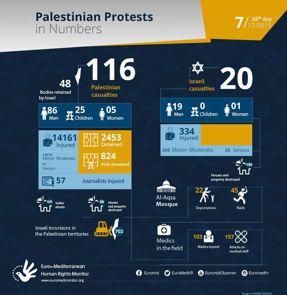 Palestinian Protests on the 68th day in Numbers. December 7