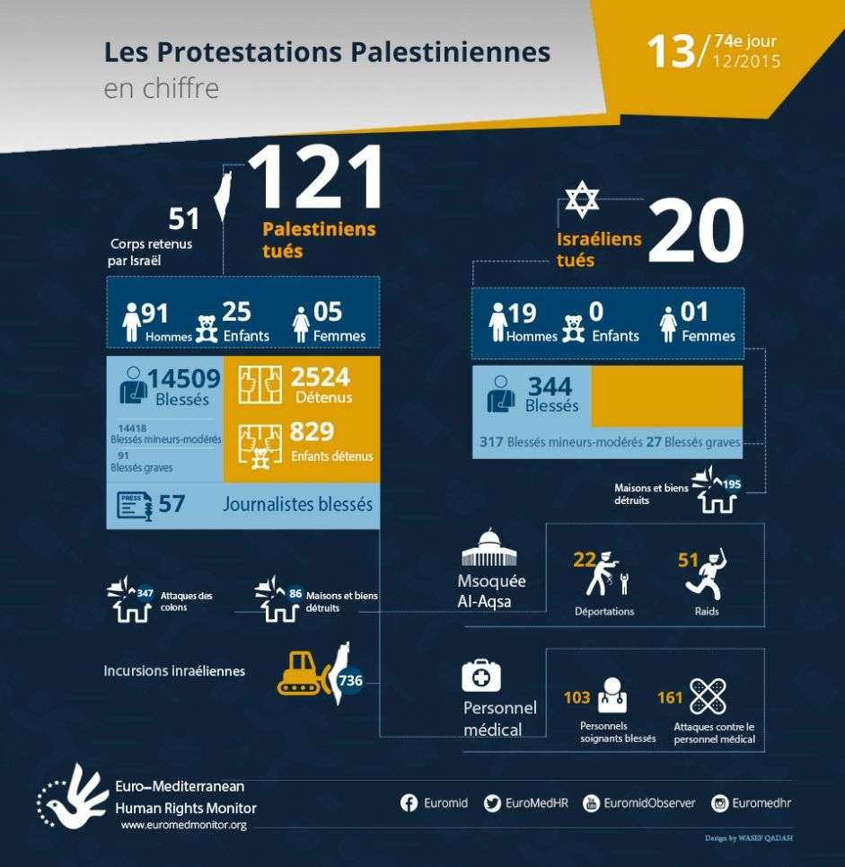 74e jour de protestations palestiniennes, Décembre 13 - les  chiffres