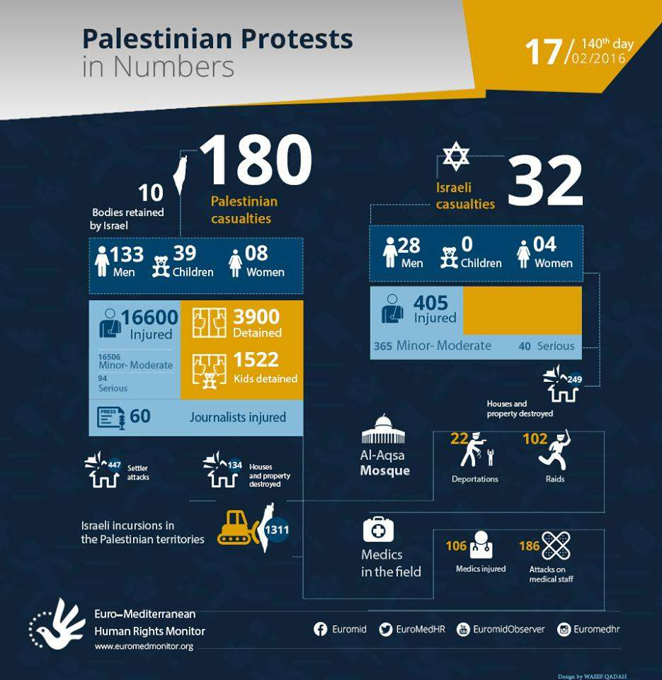 Palestinian Protests on the 140th day in Numbers. February 17.