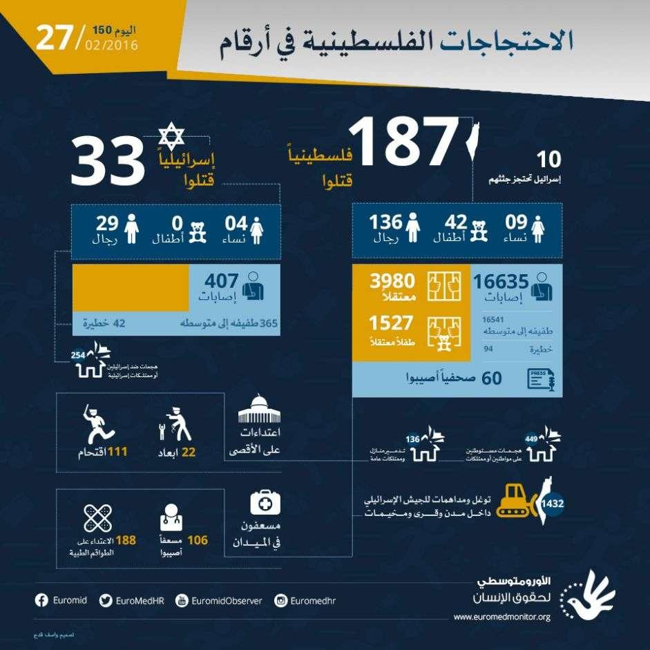 بعد مرور اليوم الخمسين بعد المئة، الاحتجاجات الفلسطينية في أرقام