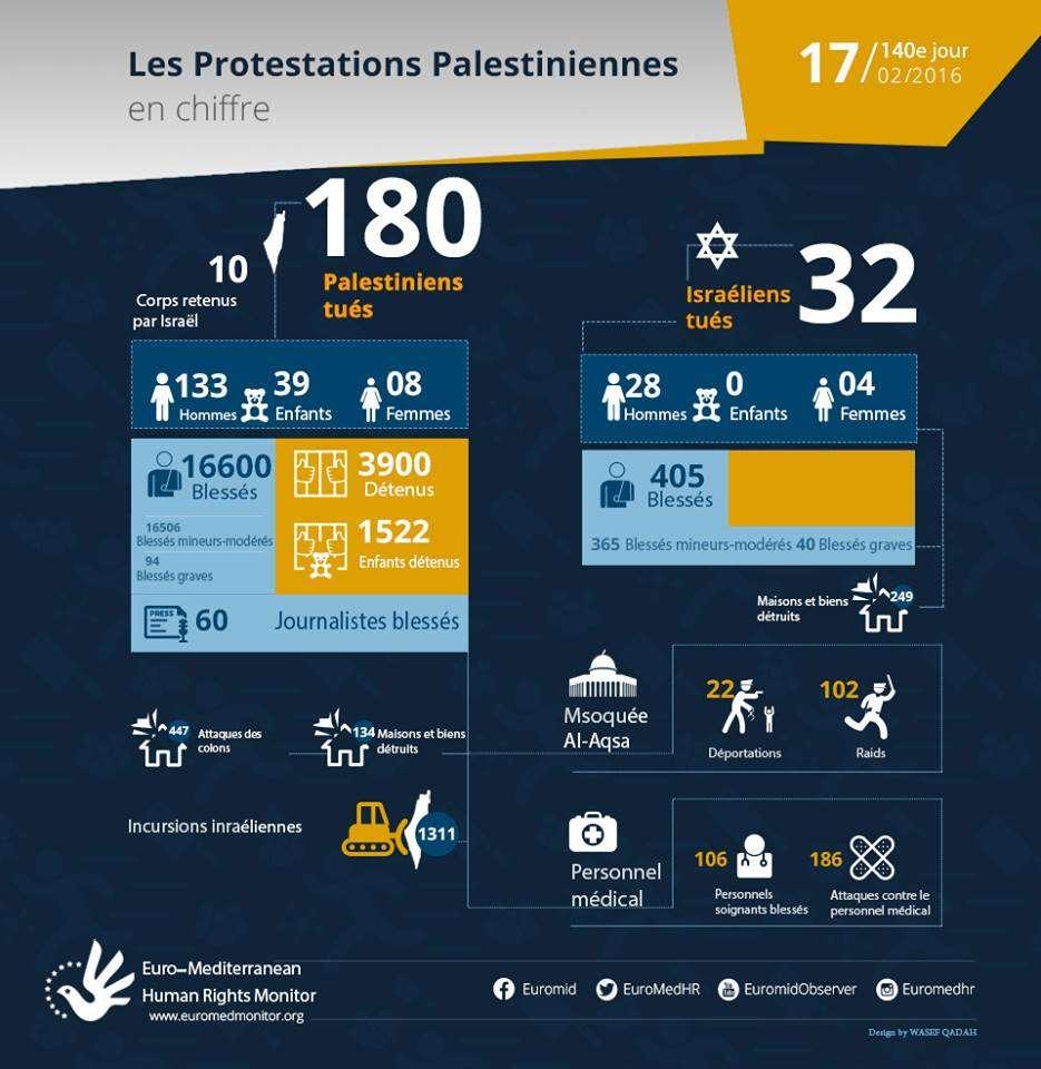140e jour de protestations palestiniennes, 17 Février - les chiffres