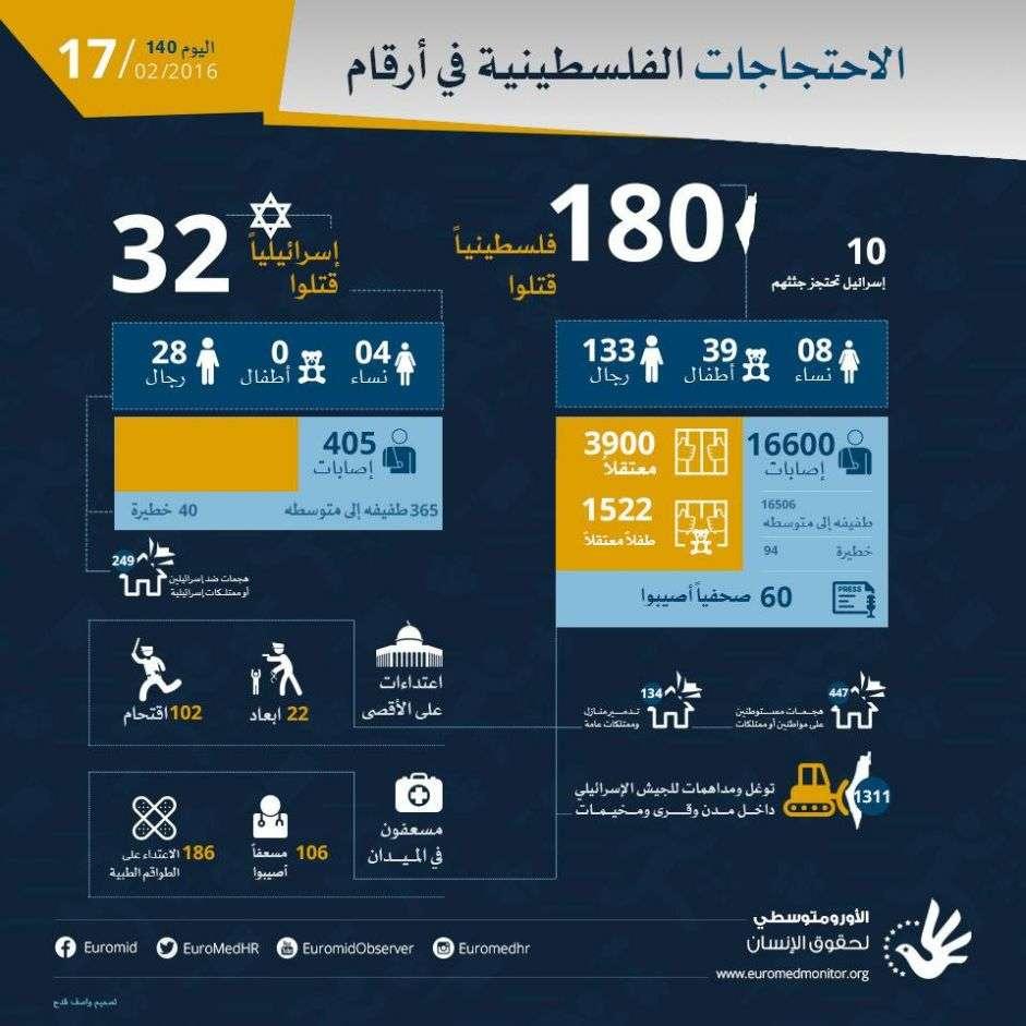 بعد مرور اليوم الأربعين بعد المئة، الاحتجاجات الفلسطينية في أرقام. 17 فبراير