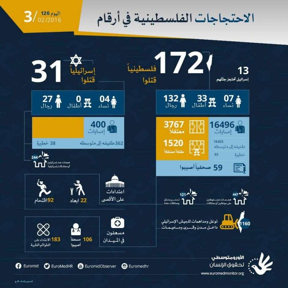 بعد مرور اليوم السادس والعشرين بعد المئة، الاحتجاجات الفلسطينية في أرقام. 3 فبراير