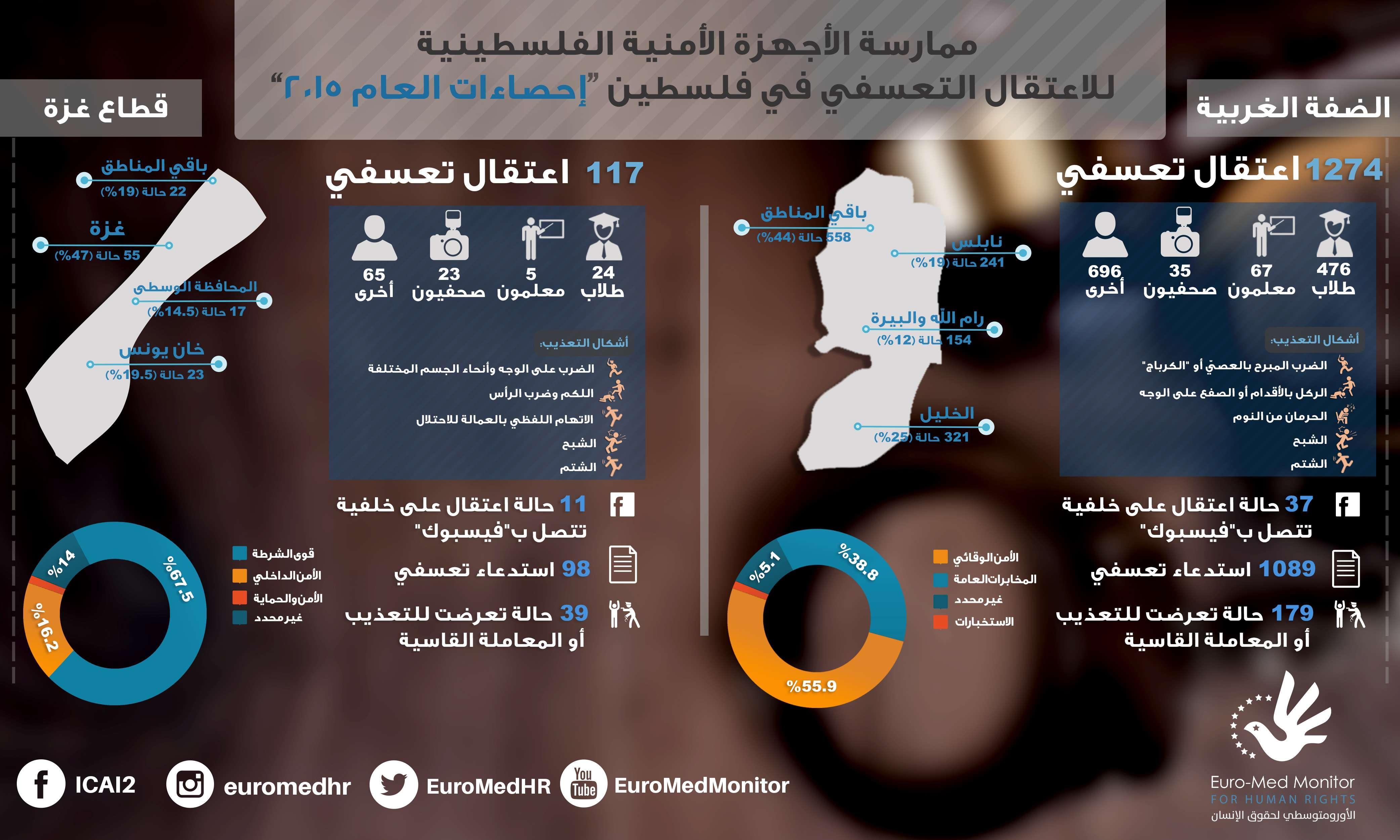 الـخـنـق مـرّتـان: ممارسة الأجهزة الأمنية الفلسطينية للاعتقال التعسفي في فلسطين