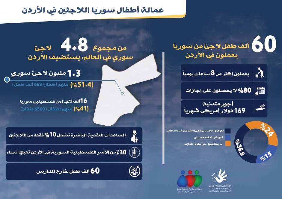 بالأرقام : عمالة الأطفال من سوريا في الأردن