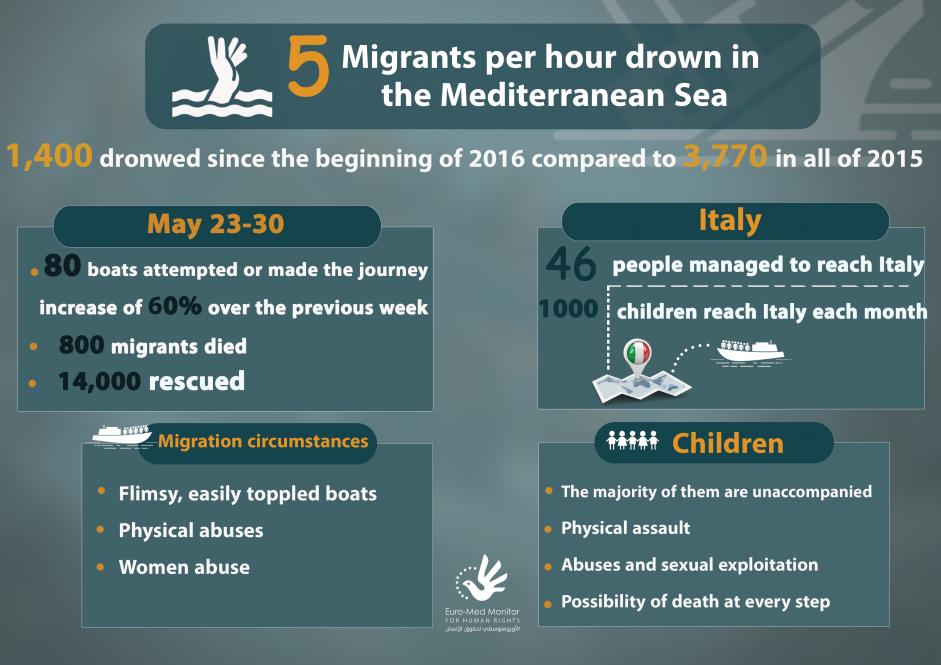 Five migrants per hour drowning in Mediterranean Sea