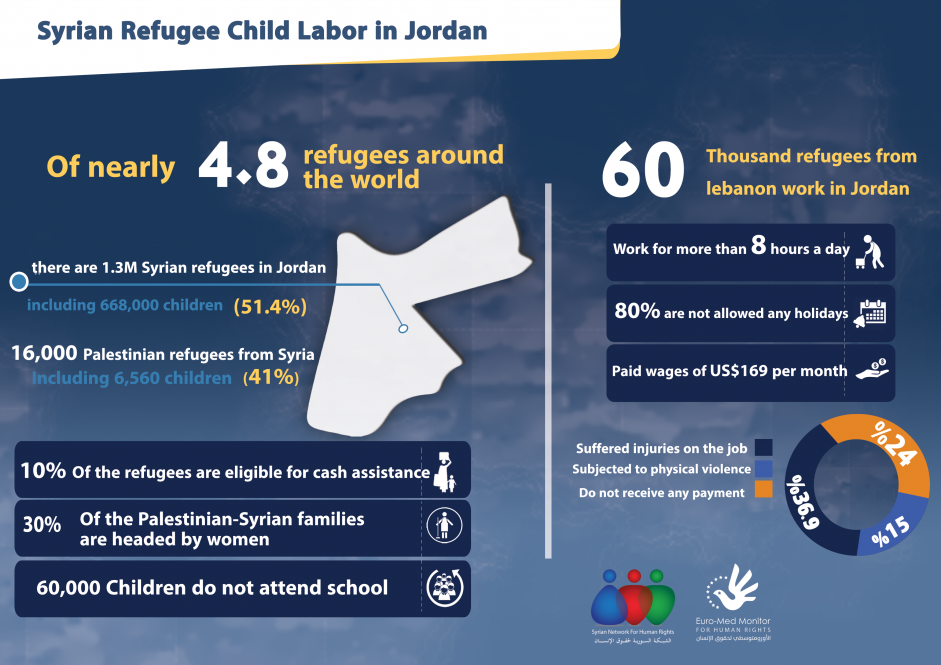 Syrian Refugee Child Labor in Jordan