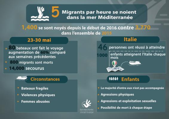 Cinq migrants par heure se noient en mer Méditerranée