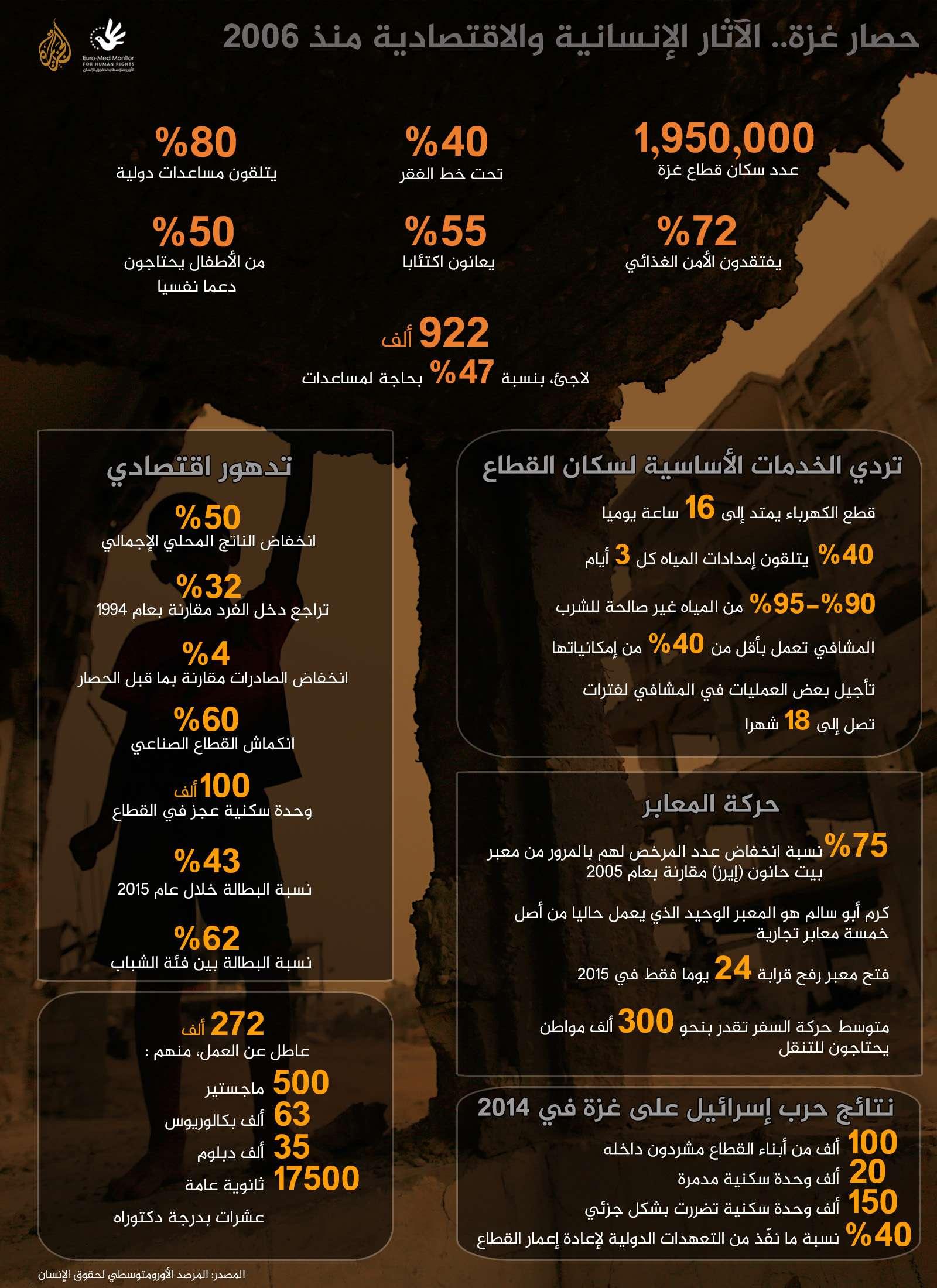 تداعيات عشرة أعوام من الحصار الإسرائيلي على قطاع غزة