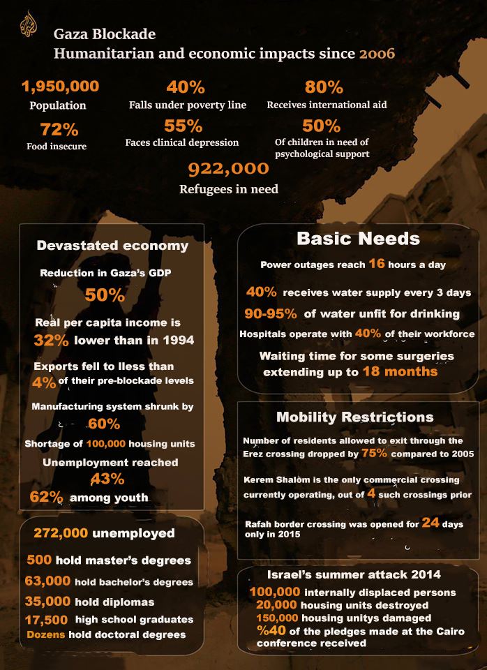 10 Years of Blockade: The Humanitarian Impact