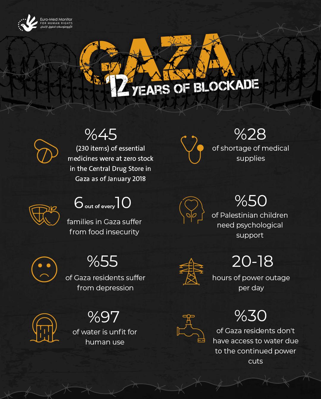 Palestinian territories: Gaza.. 12 Years of Blockade