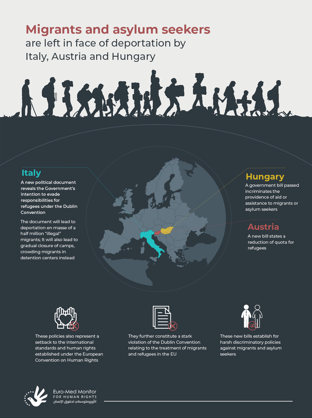 Migrants and asylum seekers  are left in face of deportation by Italy, Austria and Hungary