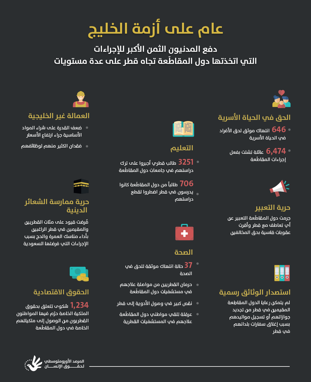 بعد عام على أزمة الخليج سلم مجتمعي مهدَّد وحقوق أساسية في مهب الريح