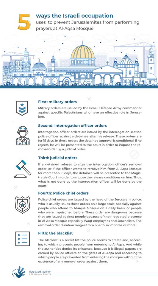 Israeli violations in Jerusalem