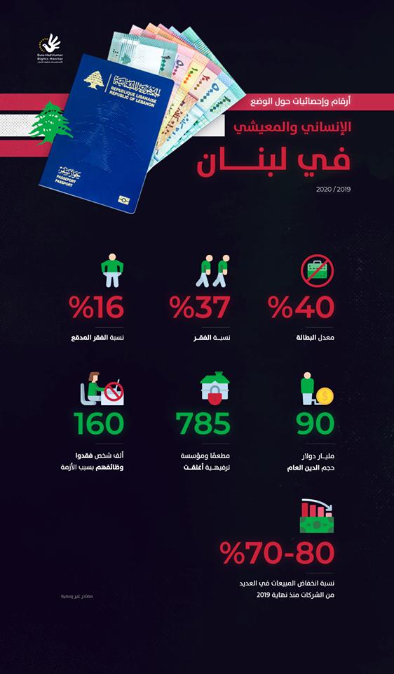الوضع الإنساني والمعيشي في لبنان