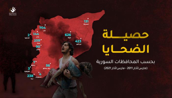 حصيلة ضحايا الألغام في سوريا بحسب المحافظات السورية (2011-2021)