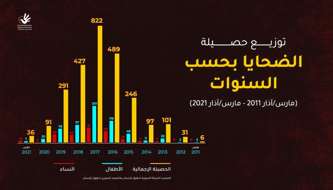 توزيع حصيلة ضحايا الألغام في سوريا بحسب السنوات