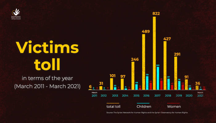 Landmines victims toll in term of the year