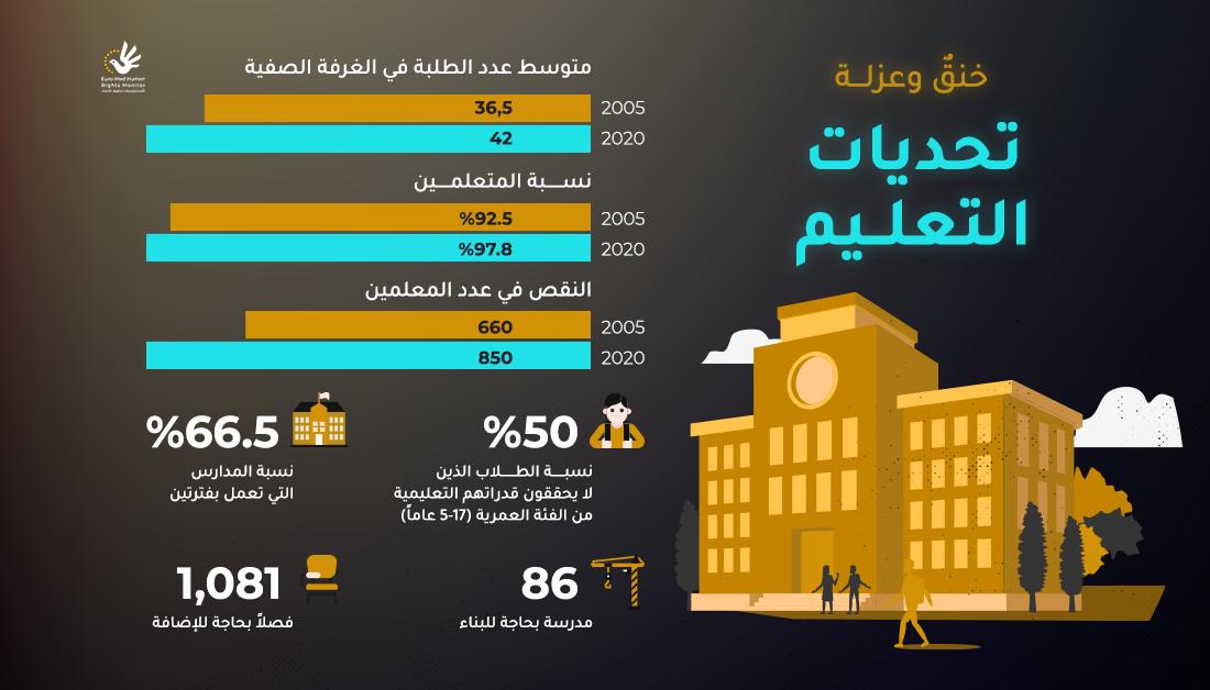 تحديات التعليم في قطاع غزة خلال سنوات الحصار