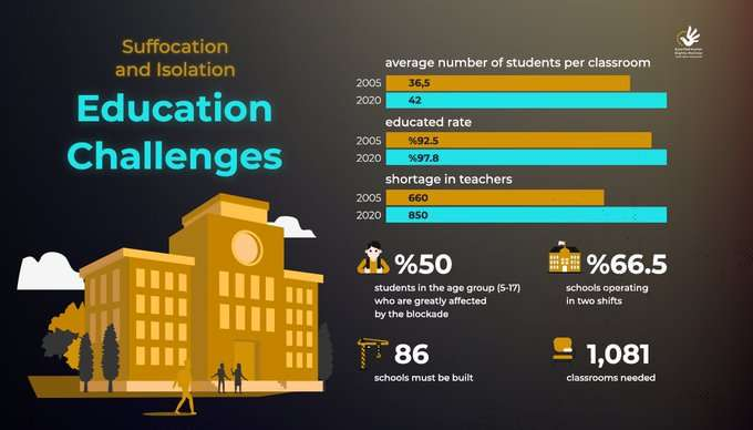 Education Challenges in the Gaza Strip after 15 years of Israeli blockade