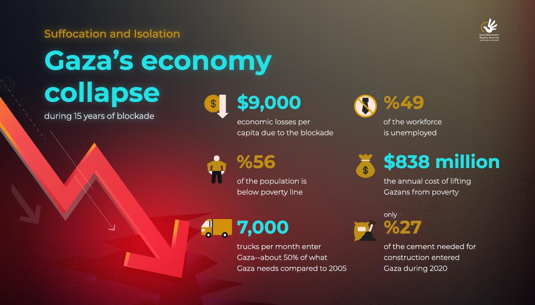 Gaza's economy collapse during 15 years of blockade