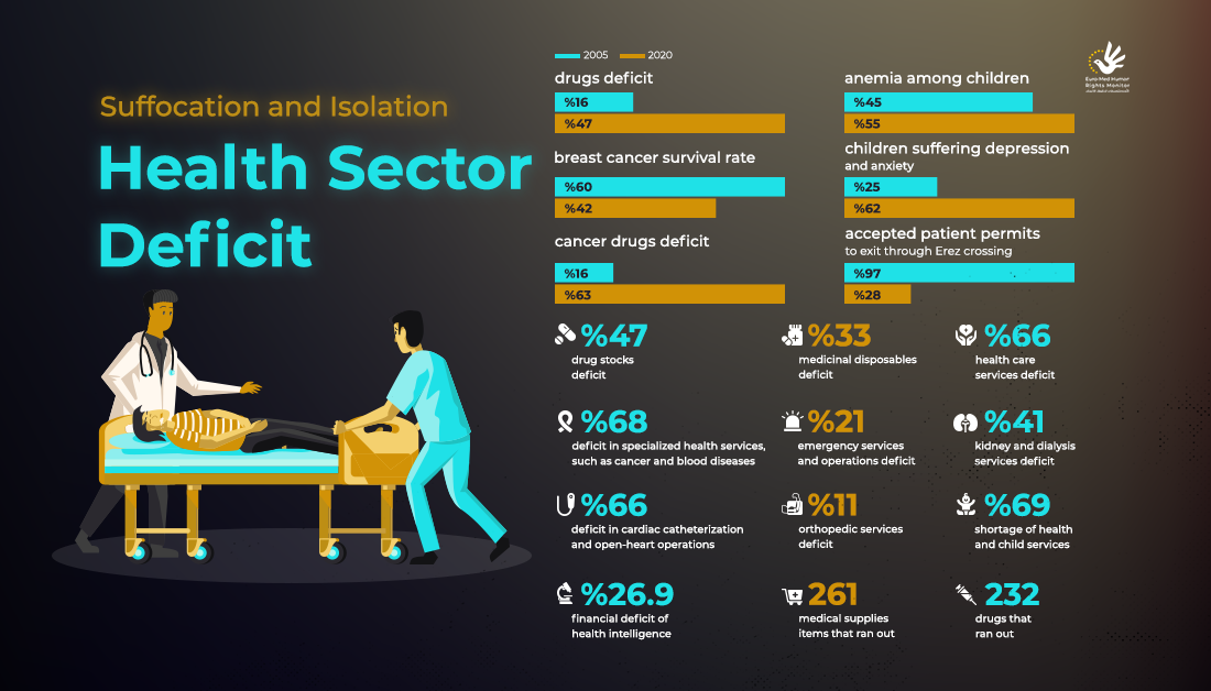 Health Sector Deficit in the Gaza Strip 2020