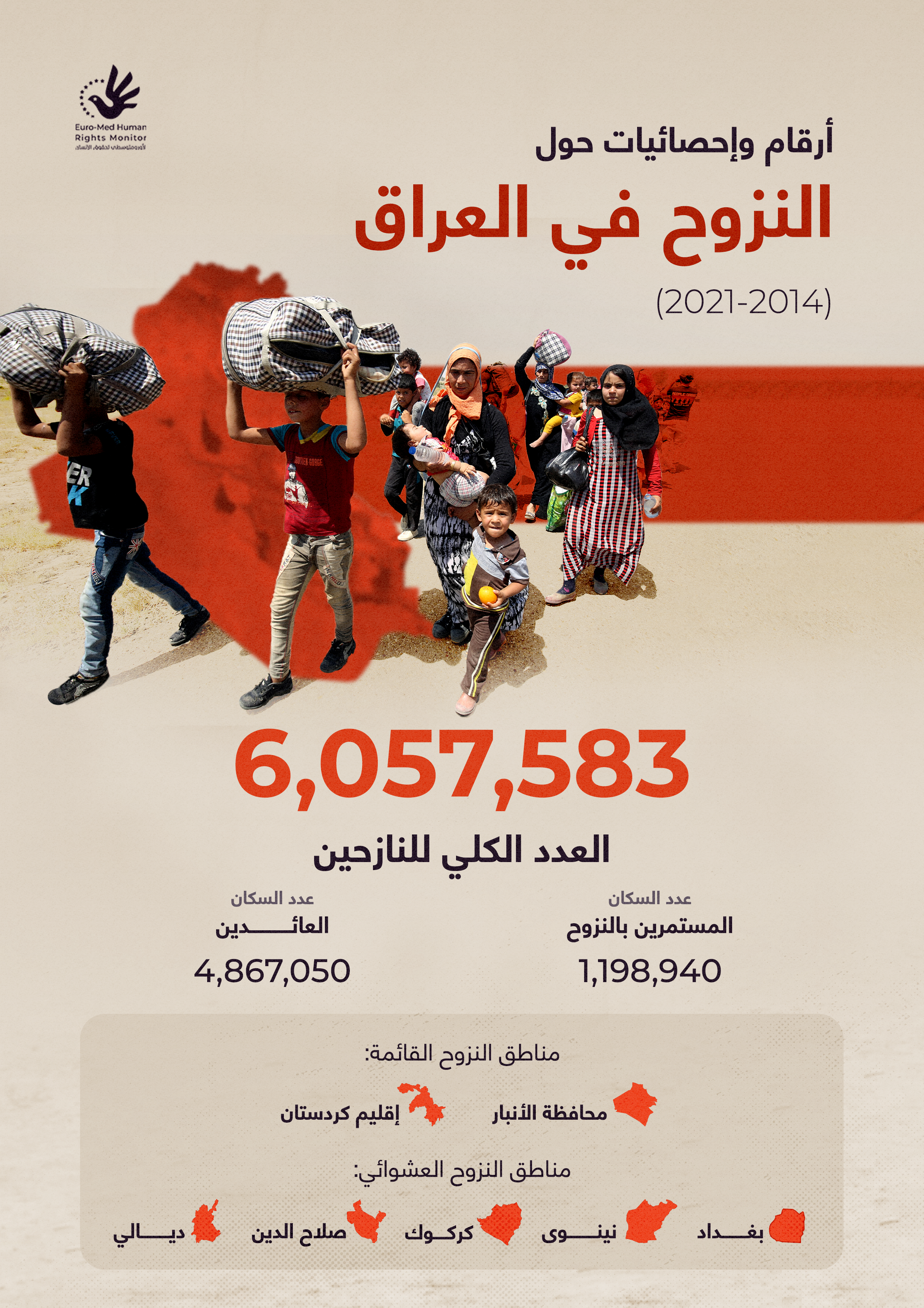 أرقام وإحصائيات حول النزوح في العراق (2014 - 2021)